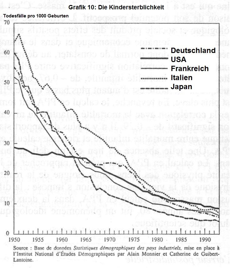 kindersterblichkeit