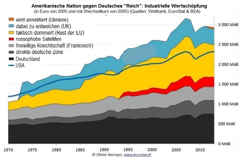 IndustrielleWertschöpfung