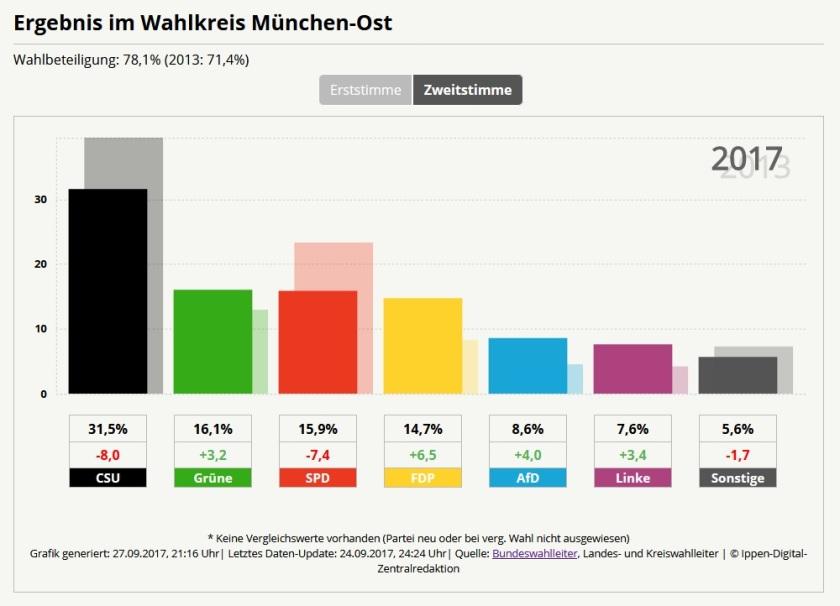 ErgebnisseMünchenOst_Zweitstimme