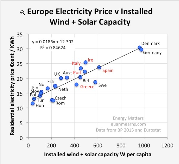 Euro Cost of Electricity vs solar and wind