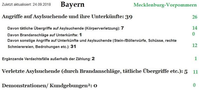VorfälleBayernMV