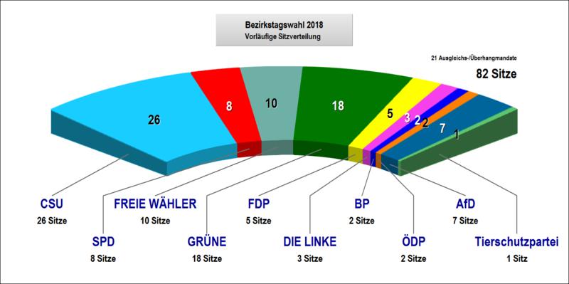 BezirkstagSitze