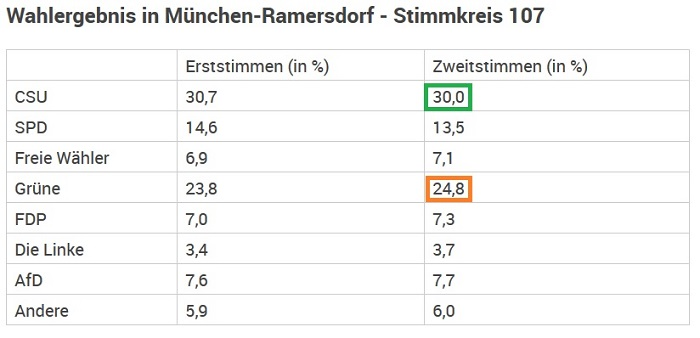 ErgebnisRamersdorf