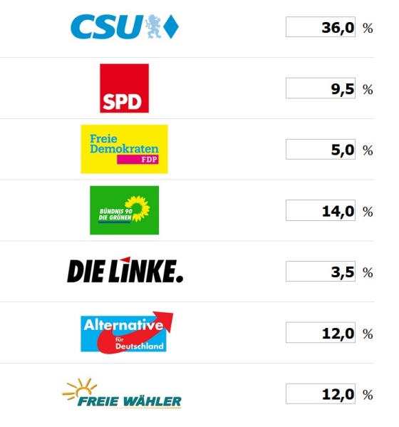 WahlprognoseTichy