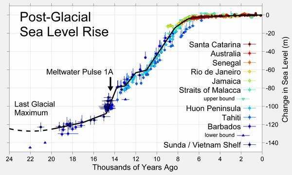 600px-Post-Glacial_Sea_Level