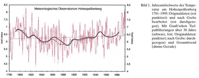 TemperaturenHohenpeißenberg