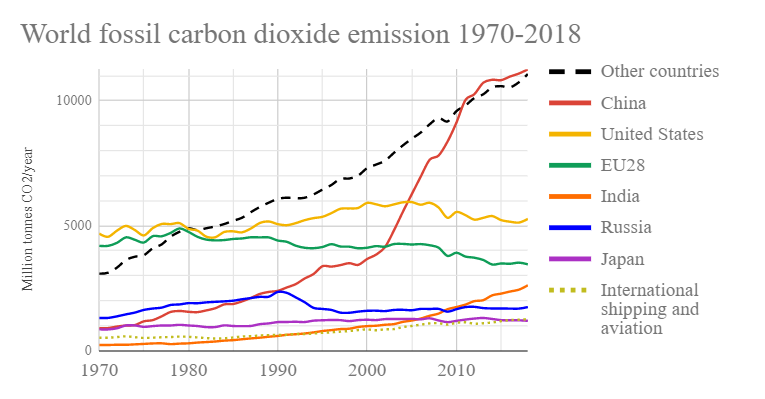 World_fossil_carbon_dioxide_emissions_six_top_countries_and_confederations